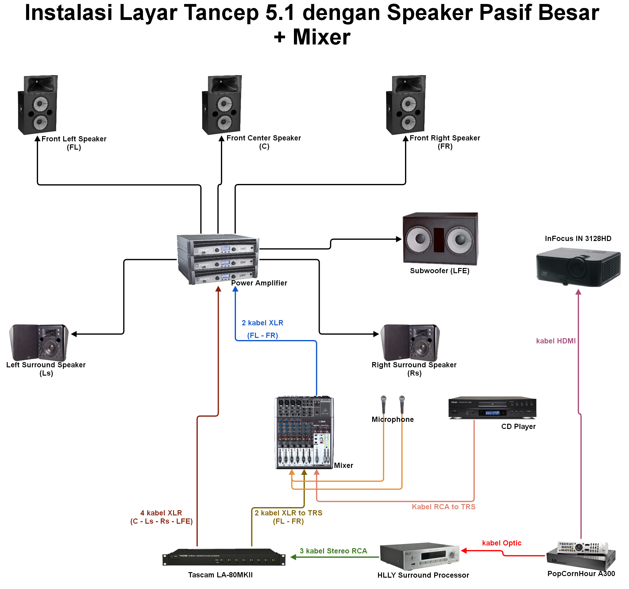 speaker wiring diagram with Layar Tancep 5 1 Pemutaran Ruang Terbuka Kualitas Bioskop on Two 4 Ohm Dvc Subs Bridged 2 Channel   4 Ohm Load in addition Dolby Surround 7 1 furthermore Layar Tancep 5 1 Pemutaran Ruang Terbuka Kualitas Bioskop also Color Wiring Diagram Car Stereo besides How To Charge A Capacitor.